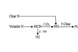 2 Fuel NO<sub>x</sub> formation path