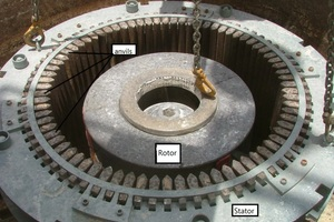 2 Rotor and stator installation. Note the rotor at the center and the stator surrounding the rotor