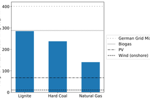 2 Marginal emission factors of electricity for hydrogen production via water electrolysis in comparison to fossil fuel related GHG emissions (own calculation)