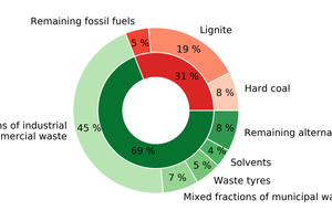 1 Fuel used in the German cement industry in 2019 (green: alternative fuels, red: fossil fuels)[1]