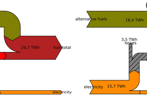 4 Sankey diagram for the energy flows of the German cement industry (based on own calculations and [1]) (a) Status Quo (2019), (b) Substitution of fossil fuels by hydrogen (hatched arrow represents the electrolysis process)