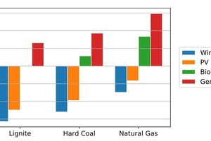 3 Changes in annual GHG emissions for the substitution of lignite, hard coal and natural gas by hydrogen produced from different sources of electricity (own calculations)