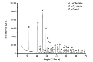 6 XRD spectrum of sample A-KS-CEM-13