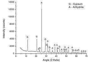 2 XRD spectrum of sample A-KS-CH-9, with 2% Ca(OH)<sub>2</sub> and 2% K<sub>2</sub>SO<sub>4</sub>