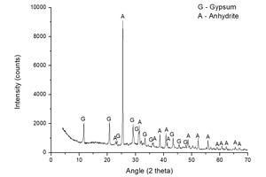 4 XRD spectrum of sample A-S-KS-CH-3