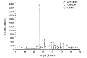1 XRD spectrum of natural anhydrite