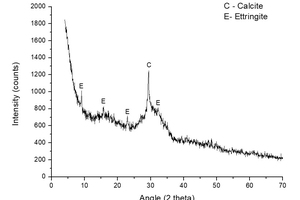 3 XRD spectrum of sample S-KS-CH-4