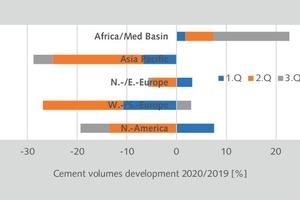12 Quarterly cement volumes of HeidelbergCement