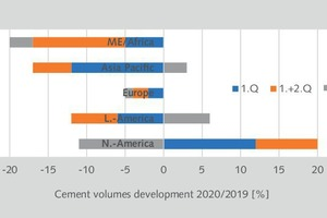 11 Quarterly cement volumes of LafargeHolcim