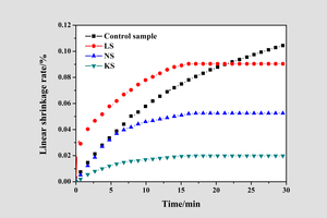 3 The influence of accelerators (0.5 mol/L) on the linear shrinkage rate of hardened gypsum