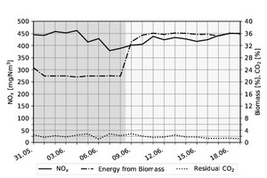 2 NO<sub>x</sub> emissions, energy input from biomass and residual CO<sub>2</sub> before and after side burner installation
