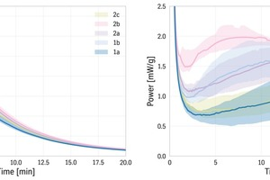 7 Color coded graph of power curves of all samples in the study showing median Q25 and Q75 for each cluster for initial peak and main peak. Everything which can be differentiated after a couple of hours can also be read from the first 30 minutes