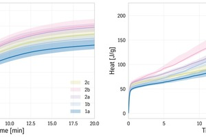 8 Color coded graph cumulative heat curves of all samples in the study showing median Q1 (lower 25%) and Q3 (upper 75%) for each cluster for initial peak and main peak. Everything which can be differentiated after a couple of hours can also be read from the first 30 minutes