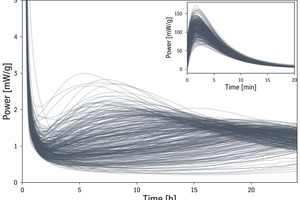 2 A set of calorimetric curves collected with polabCal. The big windows show the variation of the calorimetric curves prior to clustering. The insert outlines the initial peak and confirms the rapid feedback of calorimetry to process conditions