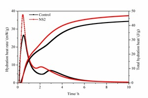 5 Hydration heat release rate and total heat release curves of pure SAC paste and 2% NS-modified SAC paste with time