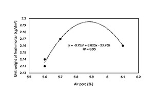 2 An important relationship between unit weight and air pores of fresh mortar made of wheat-straw-ash-added cement and common CEM I 42.5 N cement, a mathematical equation, and relationship degree as R<sup>2</sup>