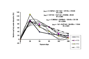 4 Relationship between relative capillary absorption and exposure days