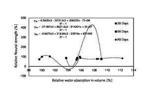7 Three important relationships between relative flexural strength and relative water absorption of hardened mortar made of wheat-straw-ash-added cement and common CEM I 42.5 N cement