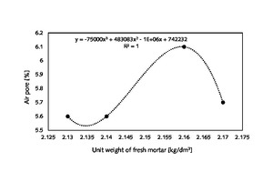 1 An important relationship between air pores and unit weight of fresh mortar made of wheat-straw-ash-added cement and common CEM I 42.5 N cement, a mathematical equation, and relationship degree as R<sup>2</sup>