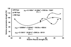 11 Three important relationships between relative compressive strength and relative flexural strength of hardened mortar made of wheat-straw-ash-added cement and common CEM I 42.5 N cement