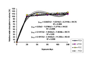 3 Relationship between relative water absorption in volume and exposure days