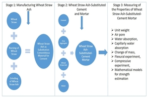 Flowchart of the three stages of the process