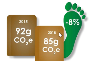 """<div class=""""bildtext_en"""">The carbon footprint of paper sacks has been reduced by 8% from 2015 to 2018</div>"""