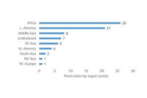 9 Breakdown of orders by region
