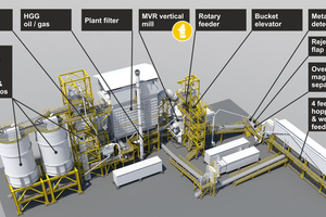 3 Modules in a modular cement grinding plant
