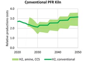 4 and 5 Relative production costs for high reactive quicklime produced in a PFR lime kiln fired with green hydrogen