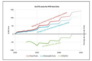 1 EU-ETS cost estimation for a PFR lime kiln