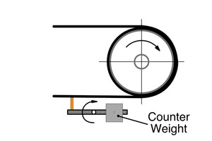 4 Typical counterweight tensioner