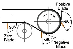 1 Blade style cleaning angles