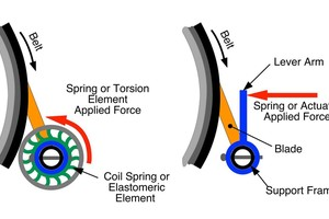 5 Rotary tensioner types