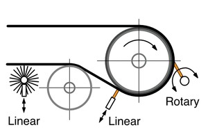 2 Basic tensioning approaches