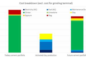14 Operating cost comparison
