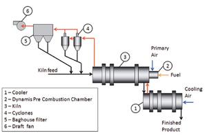 11 Advanced rotary kiln clay calcination