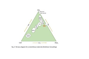 2 Ternary diagram for cementitious materials