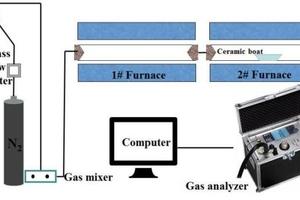 1 Diagram of experimental system of tubular furnace reactor