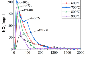 2 Variation curves of NO<sub>x</sub> with time at various temperatures during RDF and bituminous coal combustiona) 1#RDF-SO<sub>2</sub>b) 2#RDF-SO<sub>2</sub>c) 1#Coal-NO<sub>x</sub>d) 2#Coal-NO<sub>x</sub>