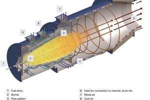 4 Flow in a impulse burner