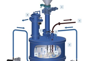 5 Overview of fine-particulates dosing system
