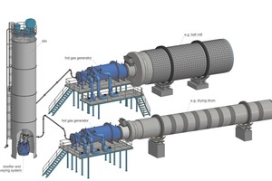Typical applications for hot-gas generators