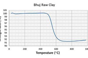 2 DTA/TGA curve of clay [1, 2]