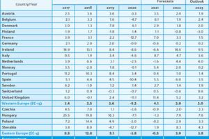 "<div class=""bildtext_en"">3 Total construction output Euroconstruct countries (EC-19)</div>"