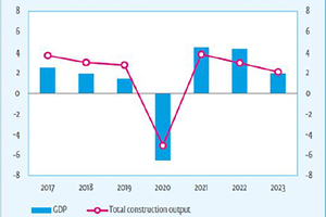 """<div class=""""bildtext_en"""">1 GDP and Total construction output (EC-19) (year to year change in %)</div>"""