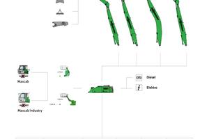 6 Modular design Sennebogen 830 E (drawing)