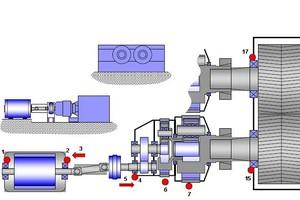 8 Monitoring plan of roller press equipment