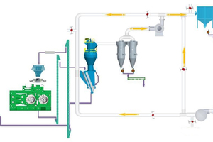 1 The process flow of the raw material roller press final grinding system