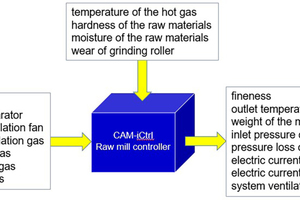 7 Variable relationship diagram of raw mill control module